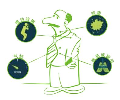什么是慢阻肺?慢阻肺症状有哪些?慢阻肺如何治疗?
